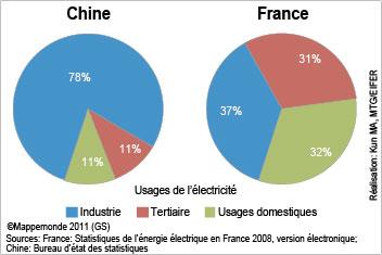 Electricité en chine